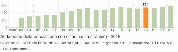 Grafico andamento popolazione stranieri Comune di Laterina Pergine Valdarno (AR)