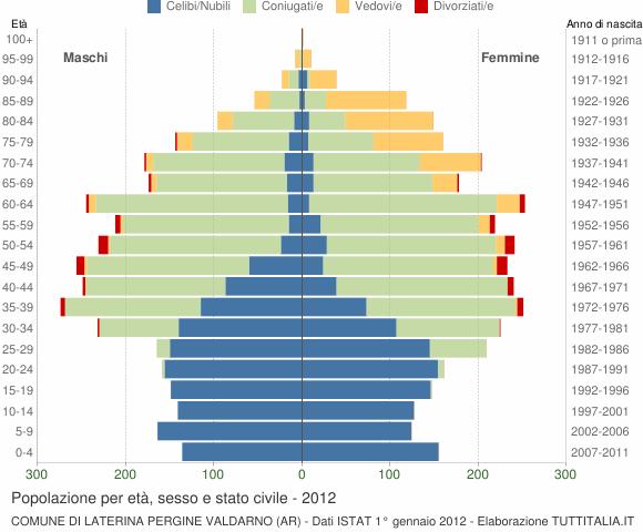 Grafico Popolazione per età, sesso e stato civile Comune di Laterina Pergine Valdarno (AR)