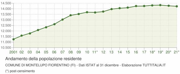 Andamento popolazione Comune di Montelupo Fiorentino (FI)
