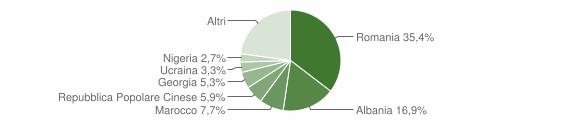 Grafico cittadinanza stranieri - Montelupo Fiorentino 2019