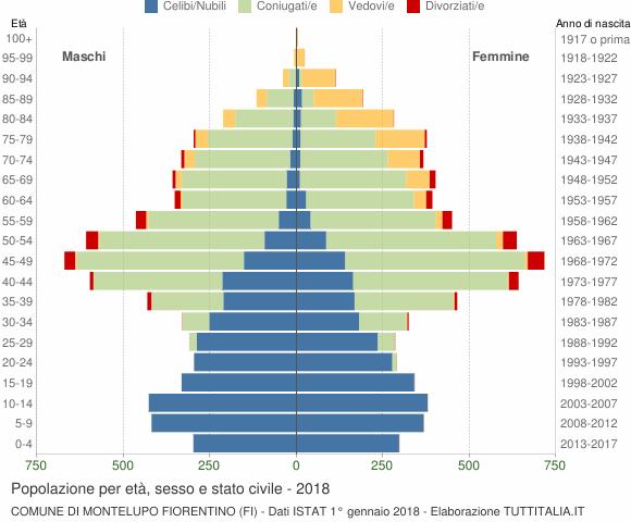 Grafico Popolazione per età, sesso e stato civile Comune di Montelupo Fiorentino (FI)