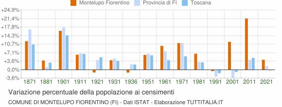 Grafico variazione percentuale della popolazione Comune di Montelupo Fiorentino (FI)