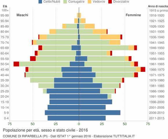 Grafico Popolazione per età, sesso e stato civile Comune di Riparbella (PI)
