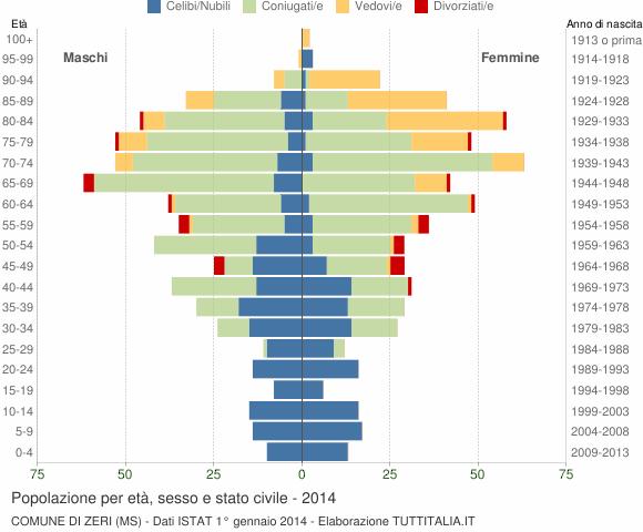 Grafico Popolazione per età, sesso e stato civile Comune di Zeri (MS)