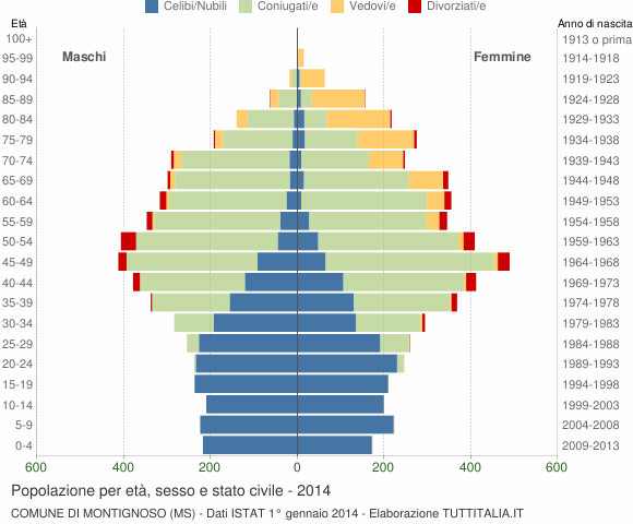 Grafico Popolazione per età, sesso e stato civile Comune di Montignoso (MS)