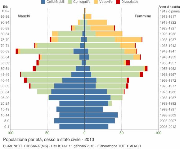 Grafico Popolazione per età, sesso e stato civile Comune di Tresana (MS)