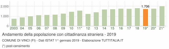 Grafico andamento popolazione stranieri Comune di Vinci (FI)