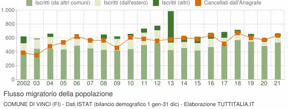 Flussi migratori della popolazione Comune di Vinci (FI)