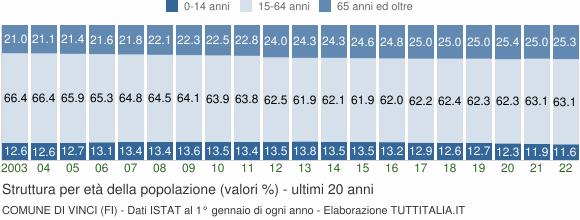 Grafico struttura della popolazione Comune di Vinci (FI)