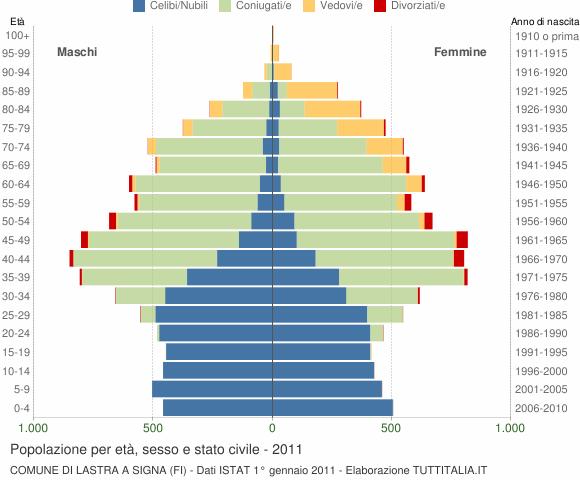 Grafico Popolazione per età, sesso e stato civile Comune di Lastra a Signa (FI)