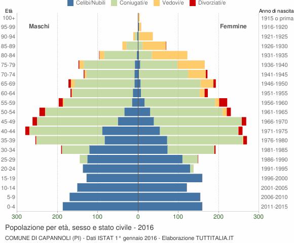 Grafico Popolazione per età, sesso e stato civile Comune di Capannoli (PI)