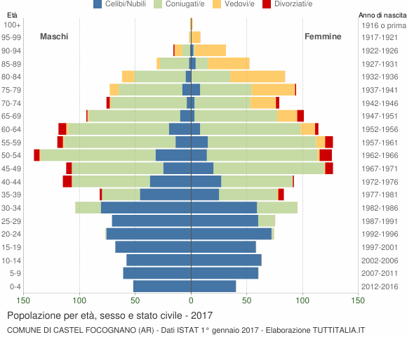 Grafico Popolazione per età, sesso e stato civile Comune di Castel Focognano (AR)