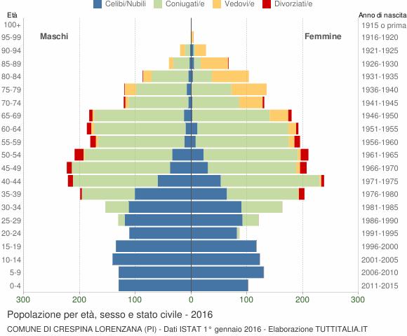 Grafico Popolazione per età, sesso e stato civile Comune di Crespina Lorenzana (PI)