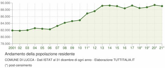 Andamento popolazione Comune di Lucca
