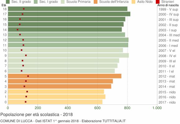 Grafico Popolazione in età scolastica - Lucca 2018