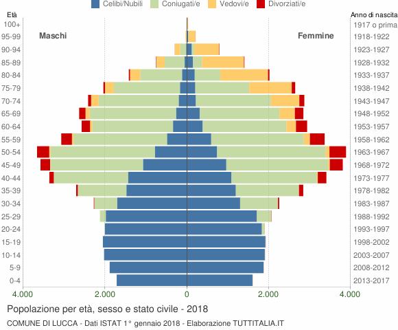 Grafico Popolazione per età, sesso e stato civile Comune di Lucca