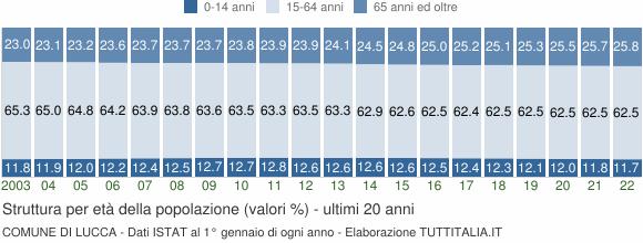 Grafico struttura della popolazione Comune di Lucca
