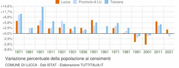 Grafico variazione percentuale della popolazione Comune di Lucca