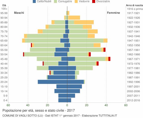 Grafico Popolazione per età, sesso e stato civile Comune di Vagli Sotto (LU)