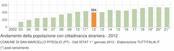 Grafico andamento popolazione stranieri Comune di San Marcello Piteglio (PT)