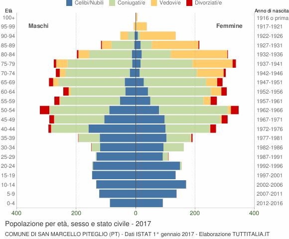 Grafico Popolazione per età, sesso e stato civile Comune di San Marcello Piteglio (PT)