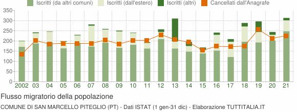 Flussi migratori della popolazione Comune di San Marcello Piteglio (PT)