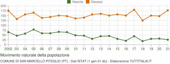 Grafico movimento naturale della popolazione Comune di San Marcello Piteglio (PT)