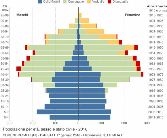 Grafico Popolazione per età, sesso e stato civile Comune di Calci (PI)