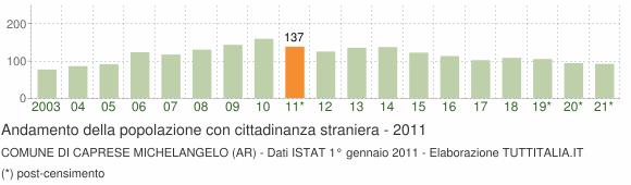 Grafico andamento popolazione stranieri Comune di Caprese Michelangelo (AR)