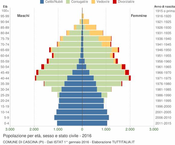 Grafico Popolazione per età, sesso e stato civile Comune di Cascina (PI)