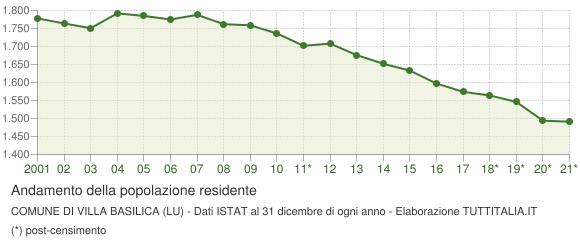 Andamento popolazione Comune di Villa Basilica (LU)