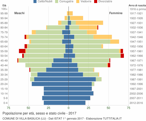 Grafico Popolazione per età, sesso e stato civile Comune di Villa Basilica (LU)