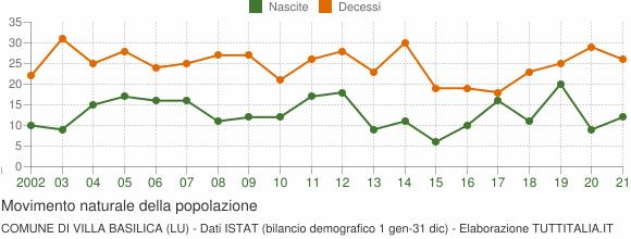 Grafico movimento naturale della popolazione Comune di Villa Basilica (LU)