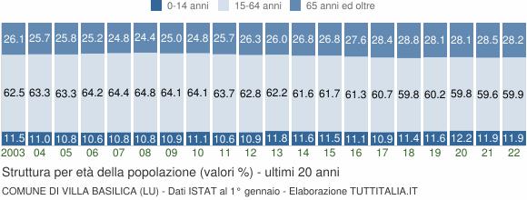 Grafico struttura della popolazione Comune di Villa Basilica (LU)