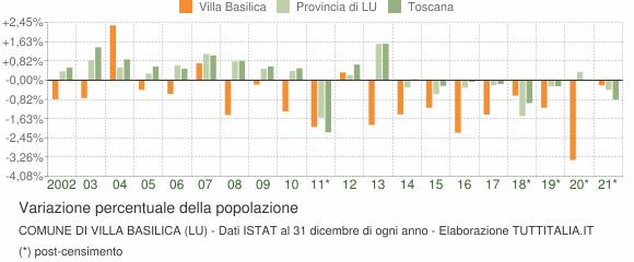 Variazione percentuale della popolazione Comune di Villa Basilica (LU)