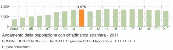 Grafico andamento popolazione stranieri Comune di Certaldo (FI)