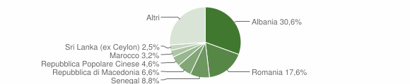 Grafico cittadinanza stranieri - Certaldo 2011