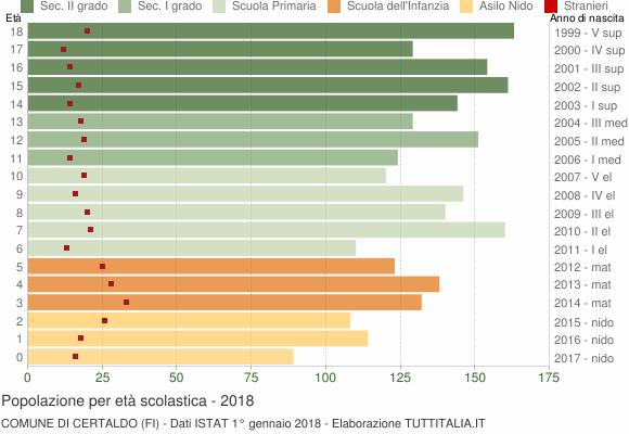 Grafico Popolazione in età scolastica - Certaldo 2018