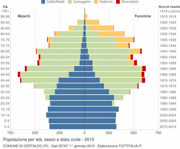 Grafico Popolazione per età, sesso e stato civile Comune di Certaldo (FI)