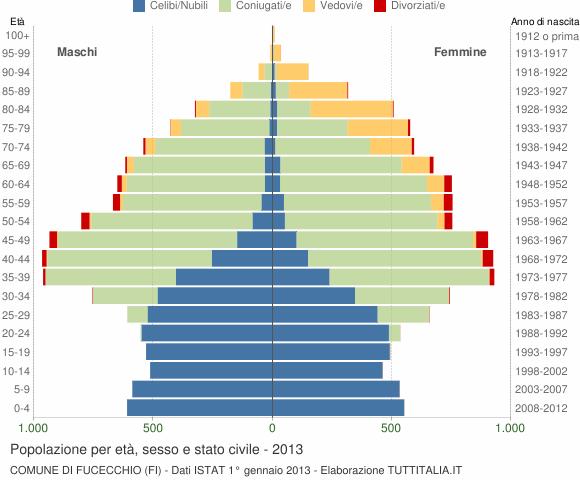 Grafico Popolazione per età, sesso e stato civile Comune di Fucecchio (FI)