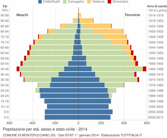 Grafico Popolazione per età, sesso e stato civile Comune di Montepulciano (SI)