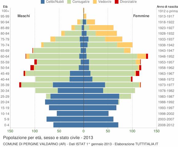 Grafico Popolazione per età, sesso e stato civile Comune di Pergine Valdarno (AR)