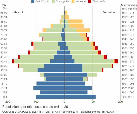 Grafico Popolazione per età, sesso e stato civile Comune di Casole d'Elsa (SI)