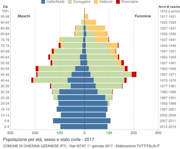 Grafico Popolazione per età, sesso e stato civile Comune di Chiesina Uzzanese (PT)