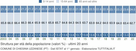 Grafico struttura della popolazione Comune di Chiesina Uzzanese (PT)