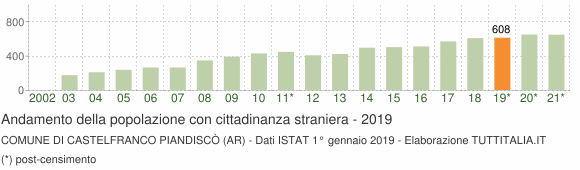 Grafico andamento popolazione stranieri Comune di Castelfranco Piandiscò (AR)