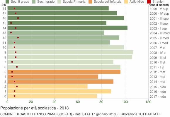 Grafico Popolazione in età scolastica - Castelfranco Piandiscò 2018