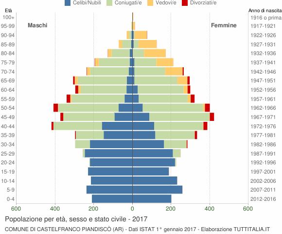 Grafico Popolazione per età, sesso e stato civile Comune di Castelfranco Piandiscò (AR)