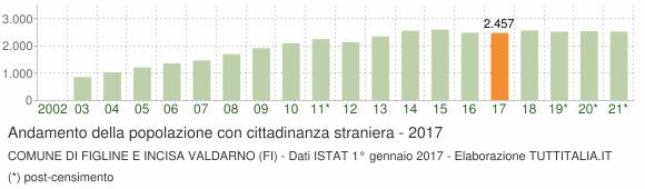 Grafico andamento popolazione stranieri Comune di Figline e Incisa Valdarno (FI)