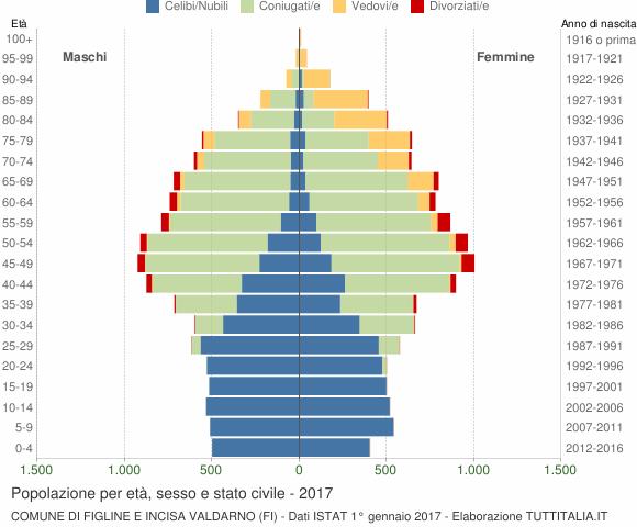 Grafico Popolazione per età, sesso e stato civile Comune di Figline e Incisa Valdarno (FI)